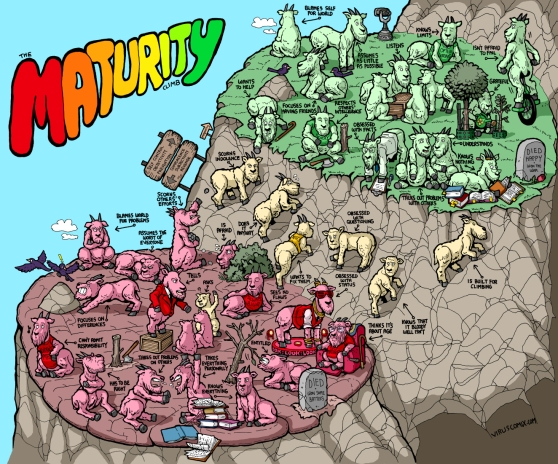Maturuity